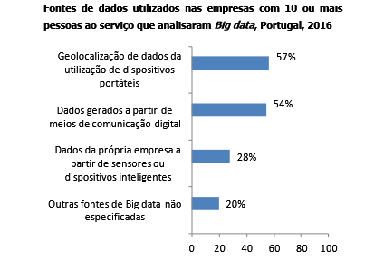 big-data-em-portugal