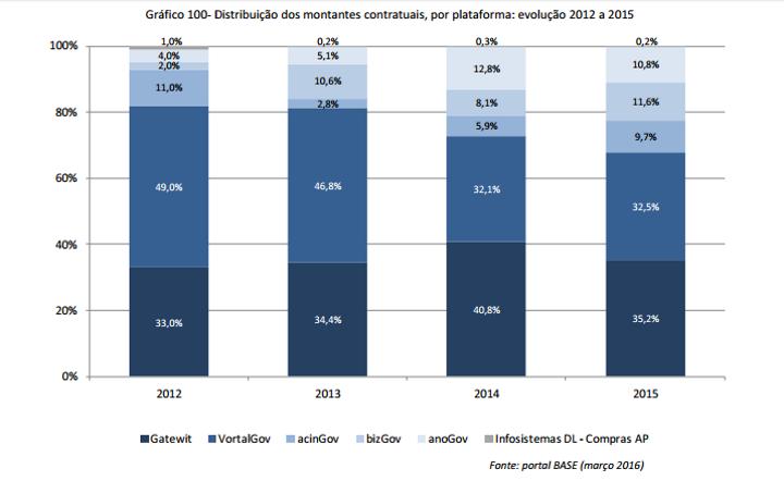 distribuicao-dos-montantes-contratuais-por-plataforma_-evolucao-2012-a-2015