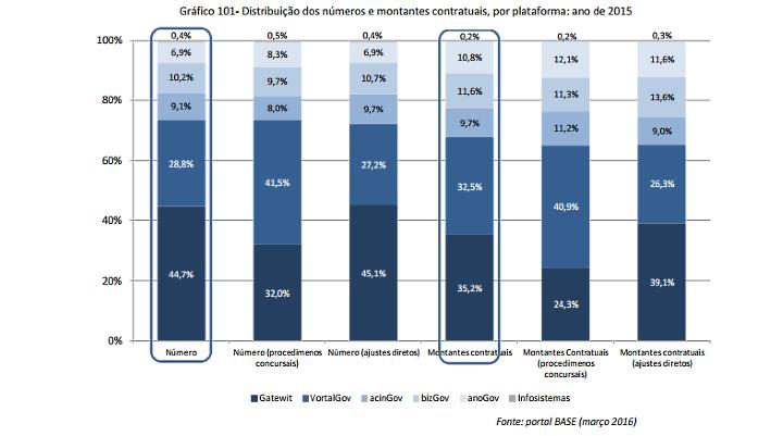 distribuicao-dos-numeros-e-montantes-contratuais-por-plataforma_-ano-de-2015