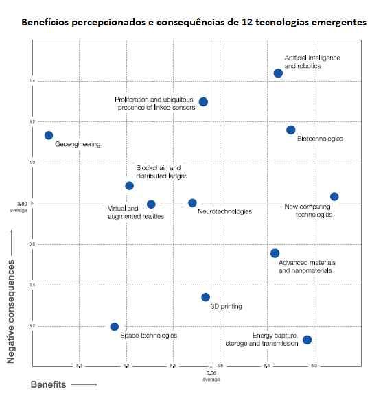 World Economic Forum Global Risks Perception Survey 2016