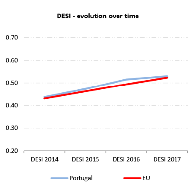 evolucao-do-desi-_portugal