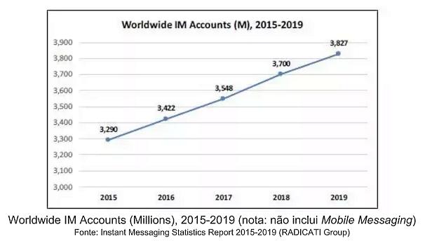 worldwide-im-accounts-millions_-2015-2019