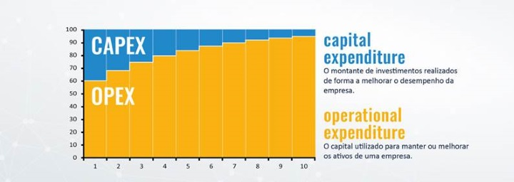 capex_opex