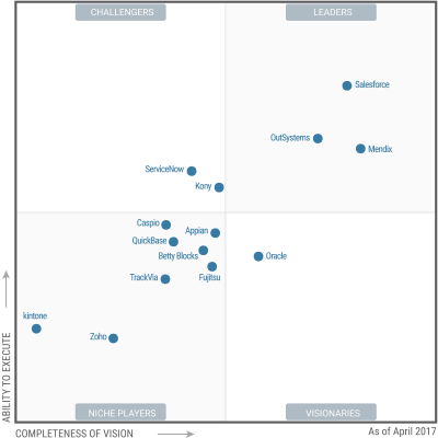 magic-quadrant-da-gartner-rad-em-paas