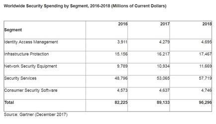 investimento em segurança 2018 Gartner