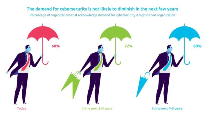 Cybersecurity Talent : The Big Gap in Cyber Protection, Fonte: Capgemini
